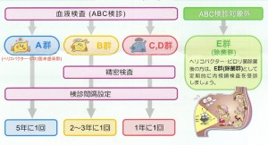 ABC検診